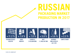 Russian packaging market production in 2017 (Source: GTAI, Handelsblatt)
